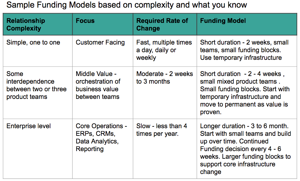 Sample funding models based on complexity and what you know