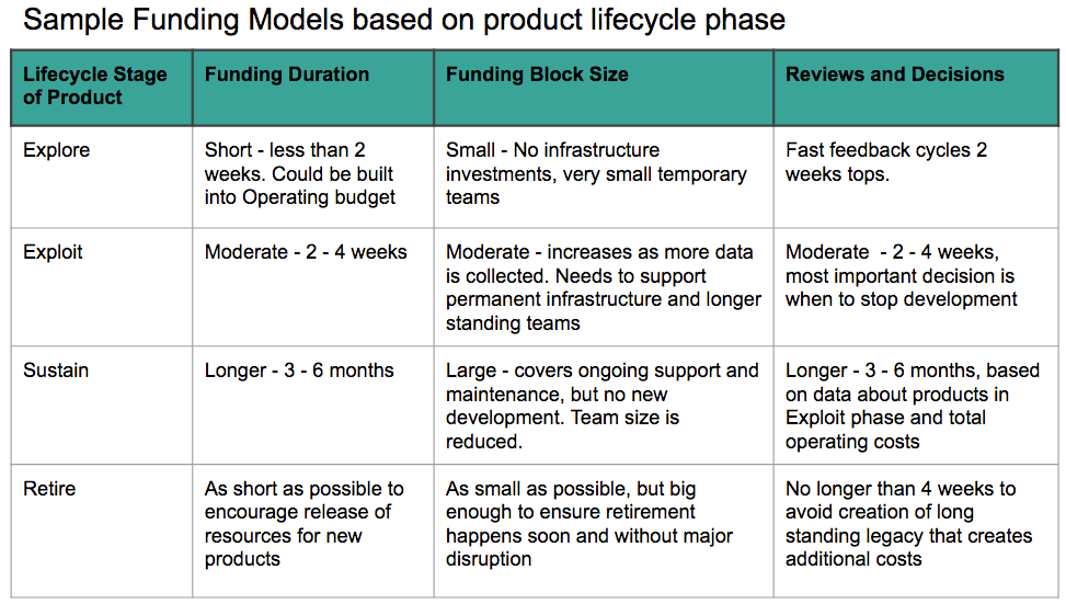 Sample funding models based on product lifecycle phase
