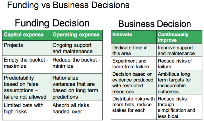 Funding vs business decisions